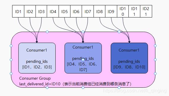 consumergroup