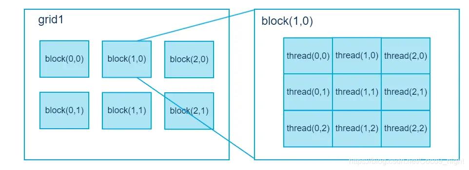 gpu-grid_and_block