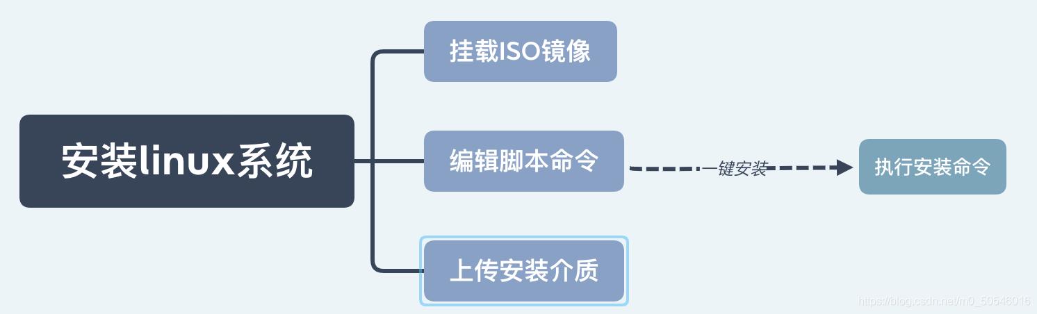 Script flow chart
