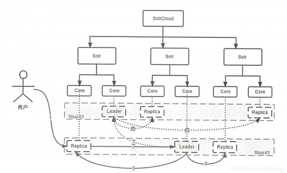 Architectural decryption from distributed to microservices: a comprehensive explanation of full-text retrieval middleware