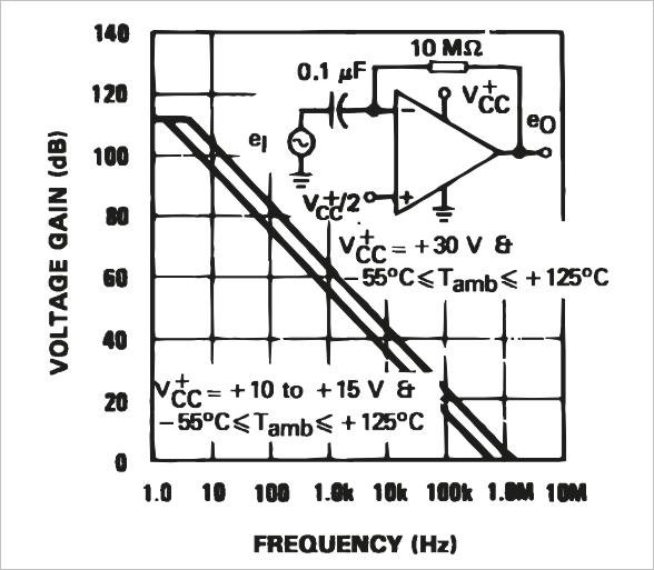 ▲ 图2-7 LM324开环增益频率特性