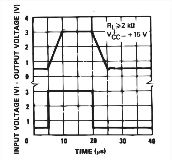 ▲ 图2-8 LM324脉冲跟随放大信号波形480