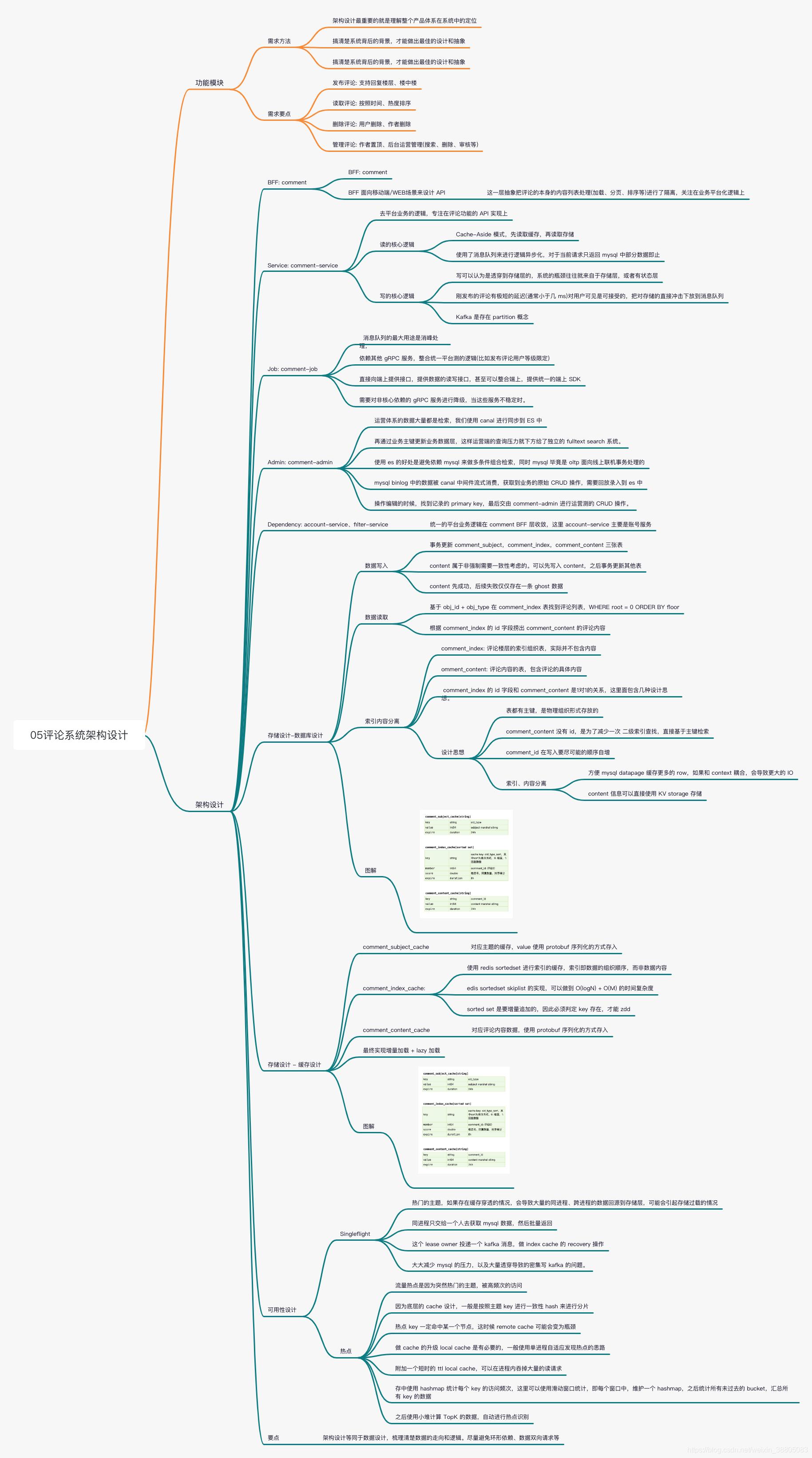 05评论系统架构设计