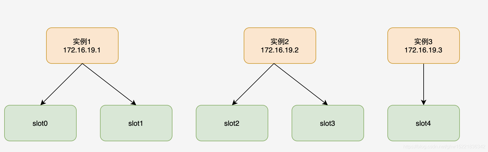 The relationship between data slices and instances