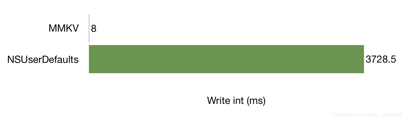 MMKV Github Statistics Chart