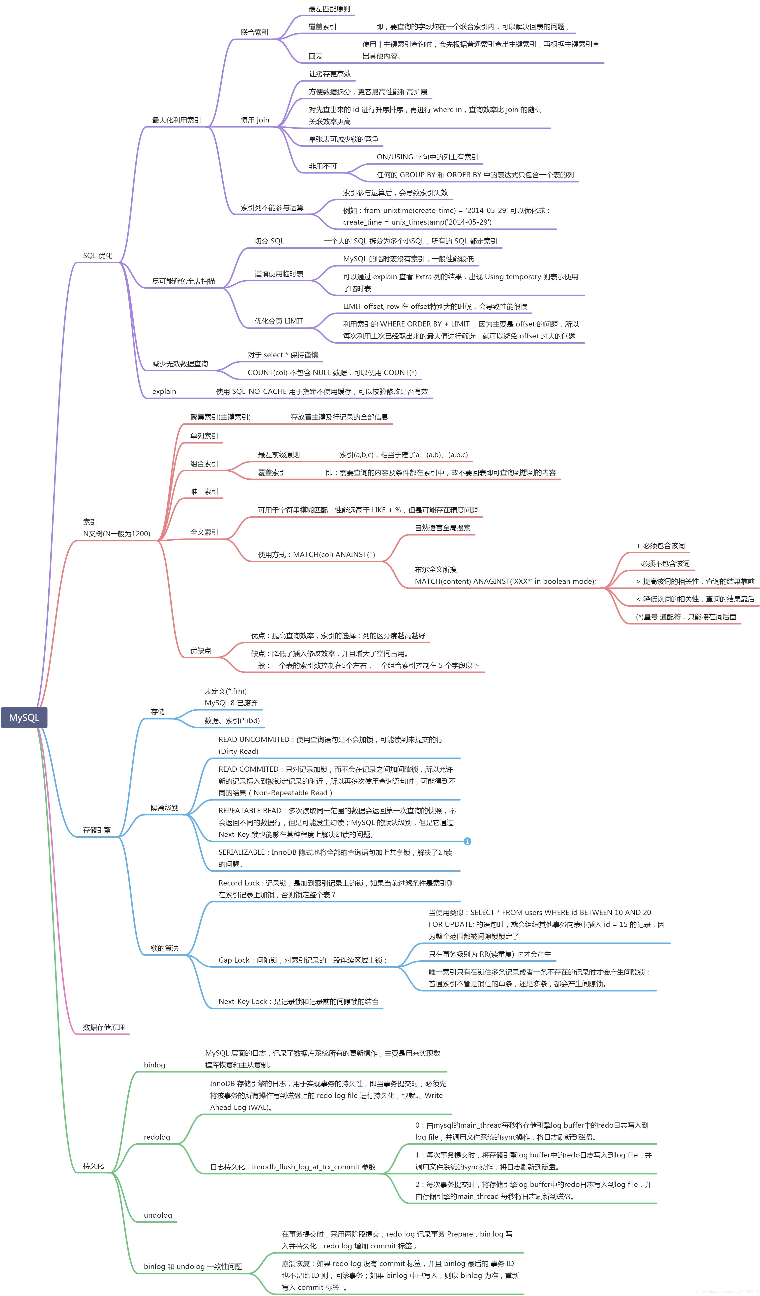 MySQL 知识整理