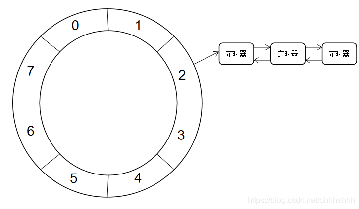 时间轮模型