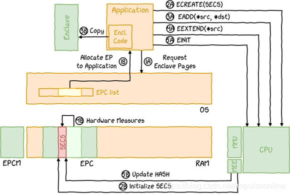 (图片来自:Overview of Intel SGX - Part 1, SGX Internals)