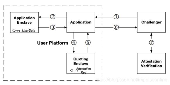 (图片来自:Intel Software Guard Extensions EPID Provisioning and Attestation Services)