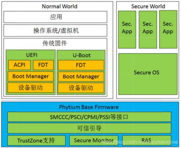 (图片来自:天津飞腾信息技术有限公司 FT-2000+/64 系统软件开发指南)