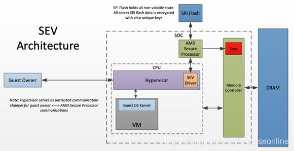(图片来自:AMD x86 Memory Encryption Technology)