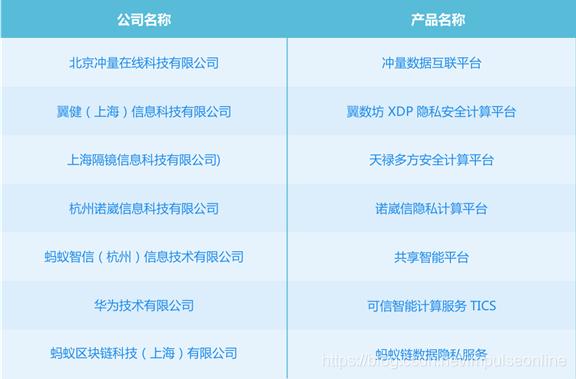 (内容来源于:2020年12月首批通过中国信息通信研究院可信执行环境的数据计算平台评测的企业名单)