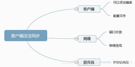 NTP系统问题排查步骤图表