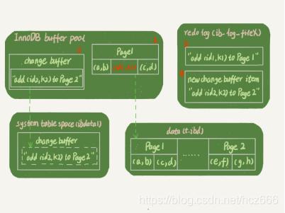 Figure 2 Update process with change buffer