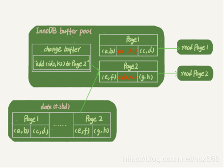 Figure 3 Reading process with change buffer
