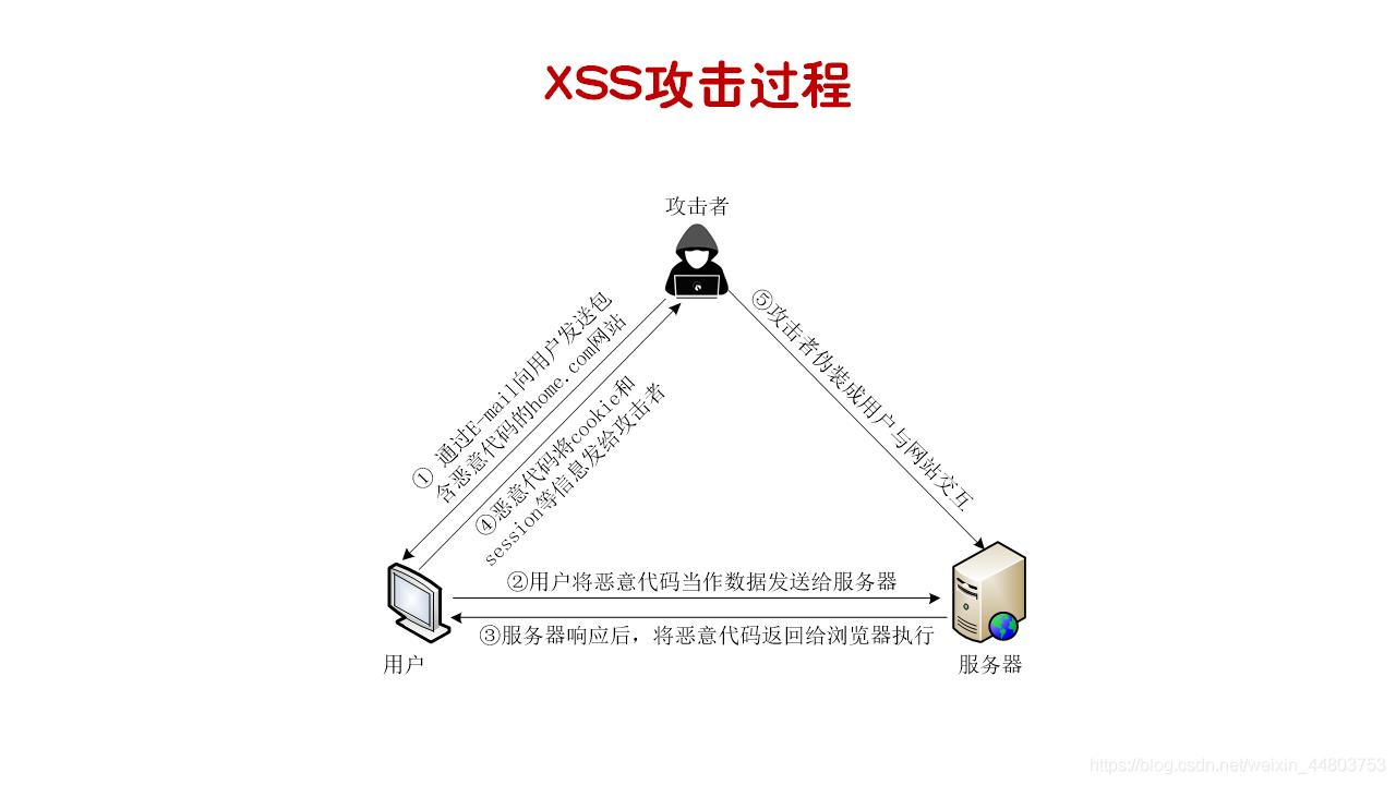 XSS攻击过程