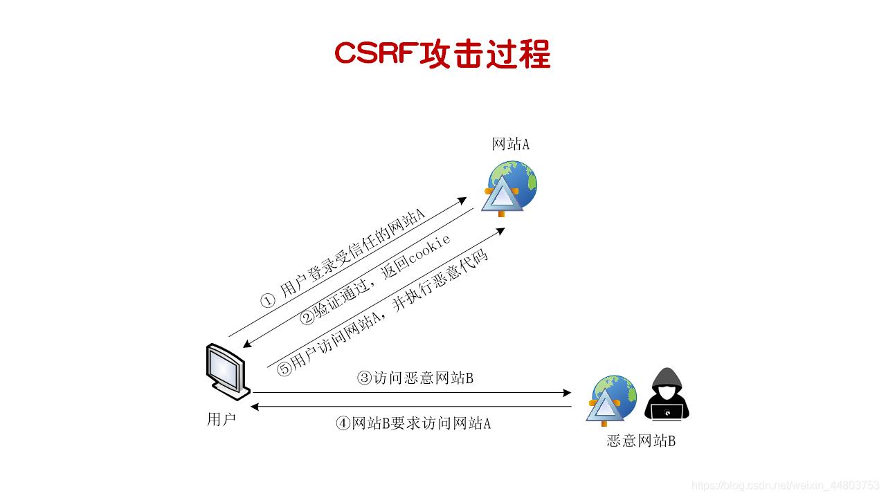 CSRF攻击过程