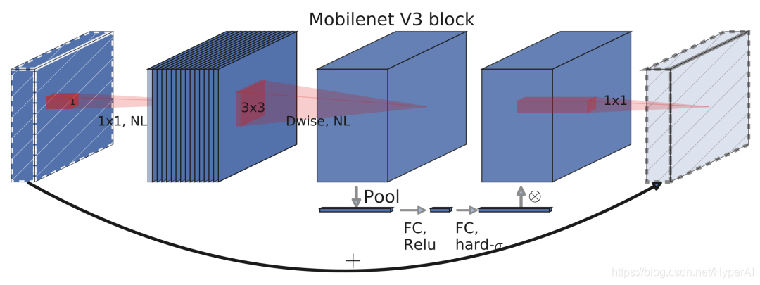 MobileNetV3 模块架构示意图