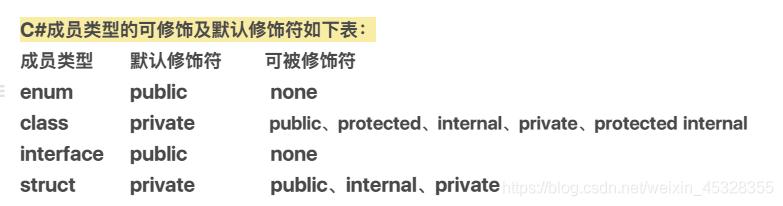 C#成员类型的可修饰及默认修饰符如下表:成员类型  默认修饰符    默认修饰符enum      public             noneclass      private         public、protected、internal、private、protected internalinterface  public             nonestruct      private         public、internal、private