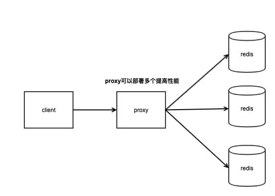 Proxy集群模式