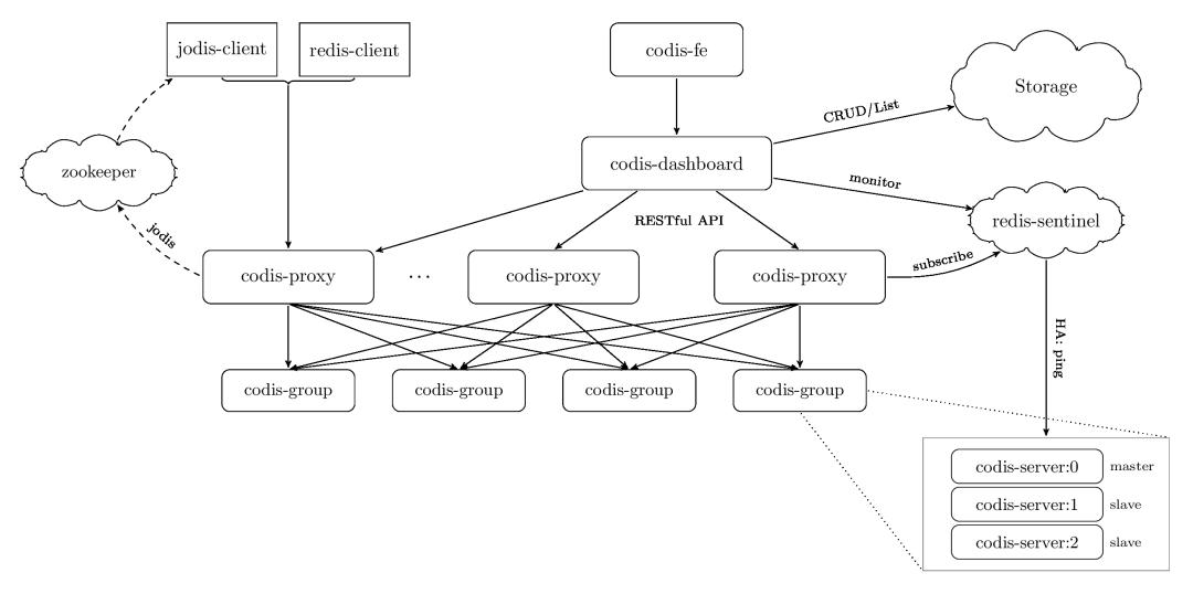 Codis架构图