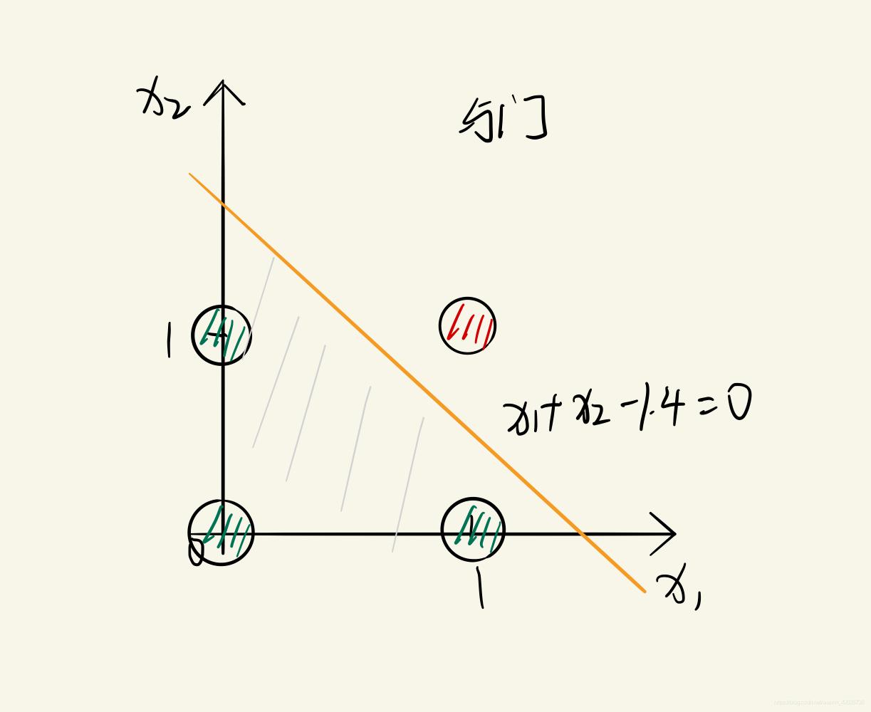 与门样本点划分示例图