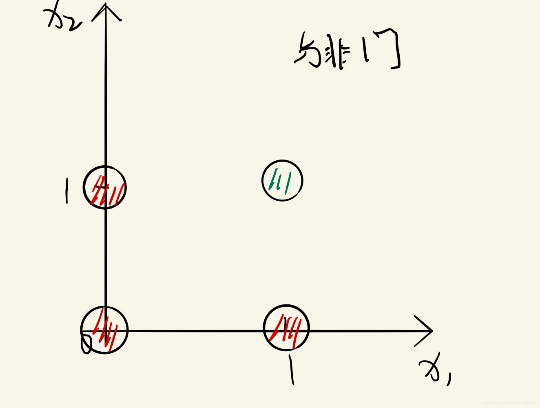 与非门样本点示例图