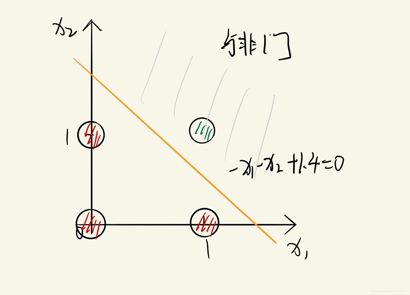 与非门实例点直线划分