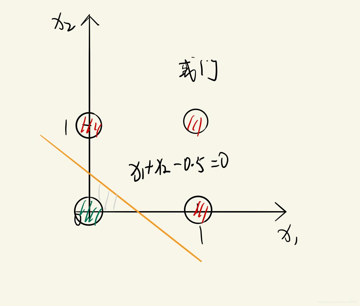 或门直线划分示例图