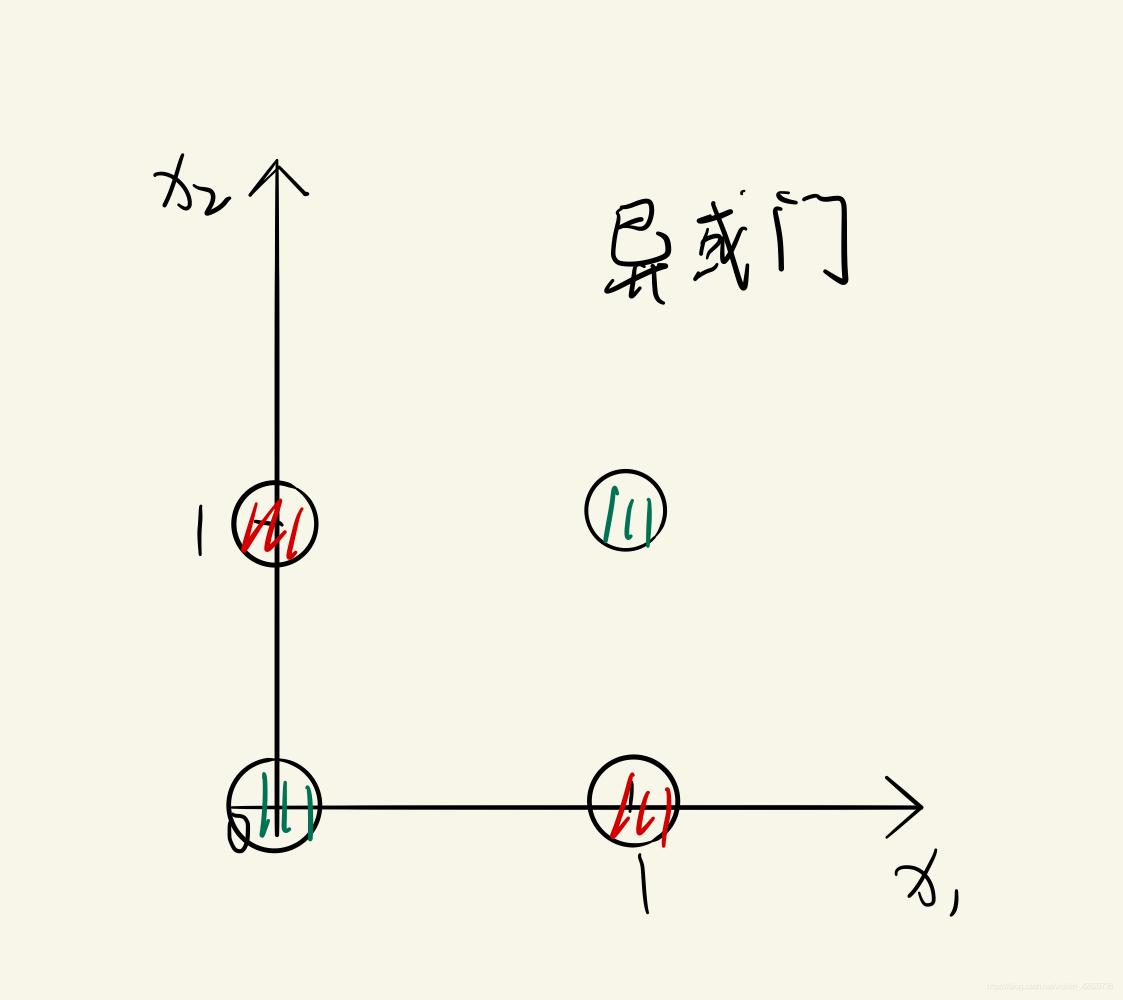 异或门样本点示例图