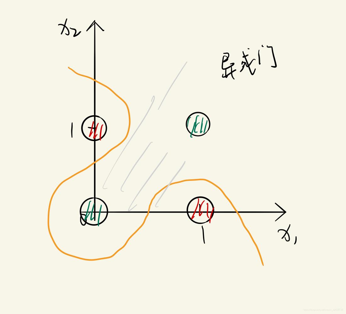 异或门曲线划分