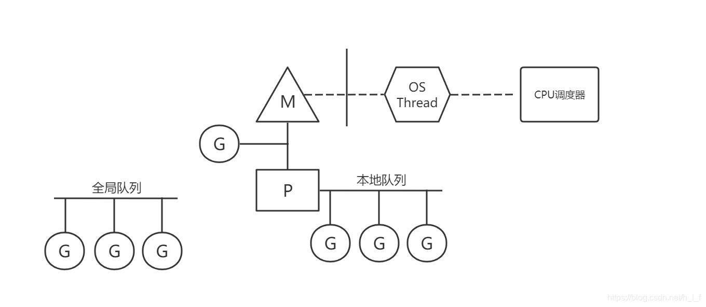 GPM模型