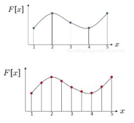 【深度学习】详解Resampling和softmax模型集成