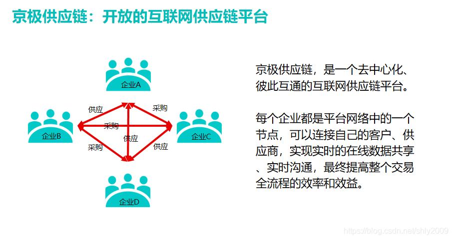 京极供应链SCM系统