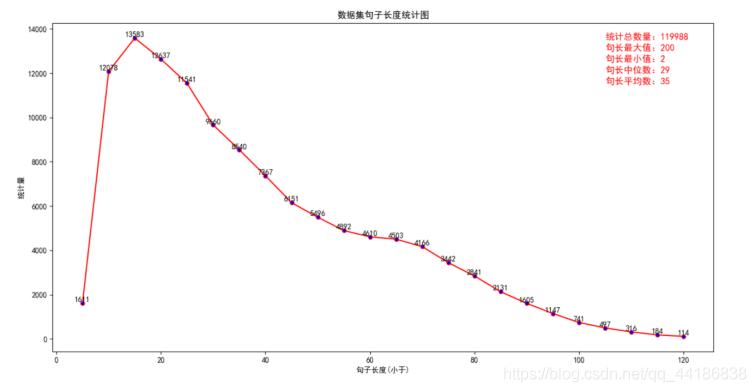 数据集长度统计图