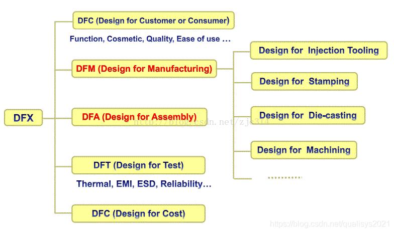 如何通过DFMA®实现DFX