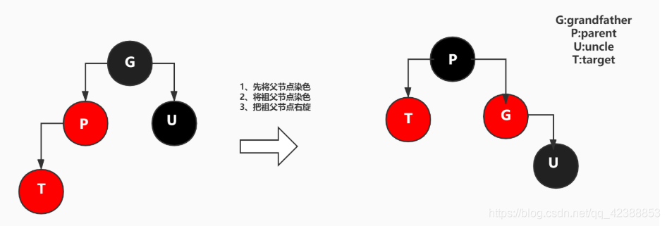 (img-Vcg5U9bQ-1624594388720)(容器源码/bl树添加case2.jpg)]