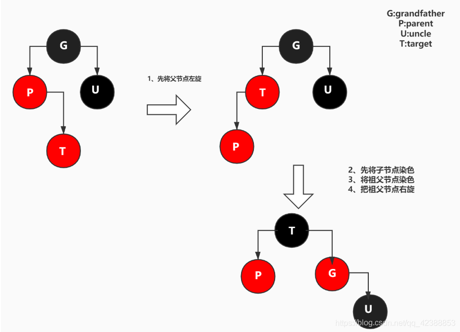 (img-IwvEHOpH-1624594388720)(容器源码/bl树添加case3.jpg)]