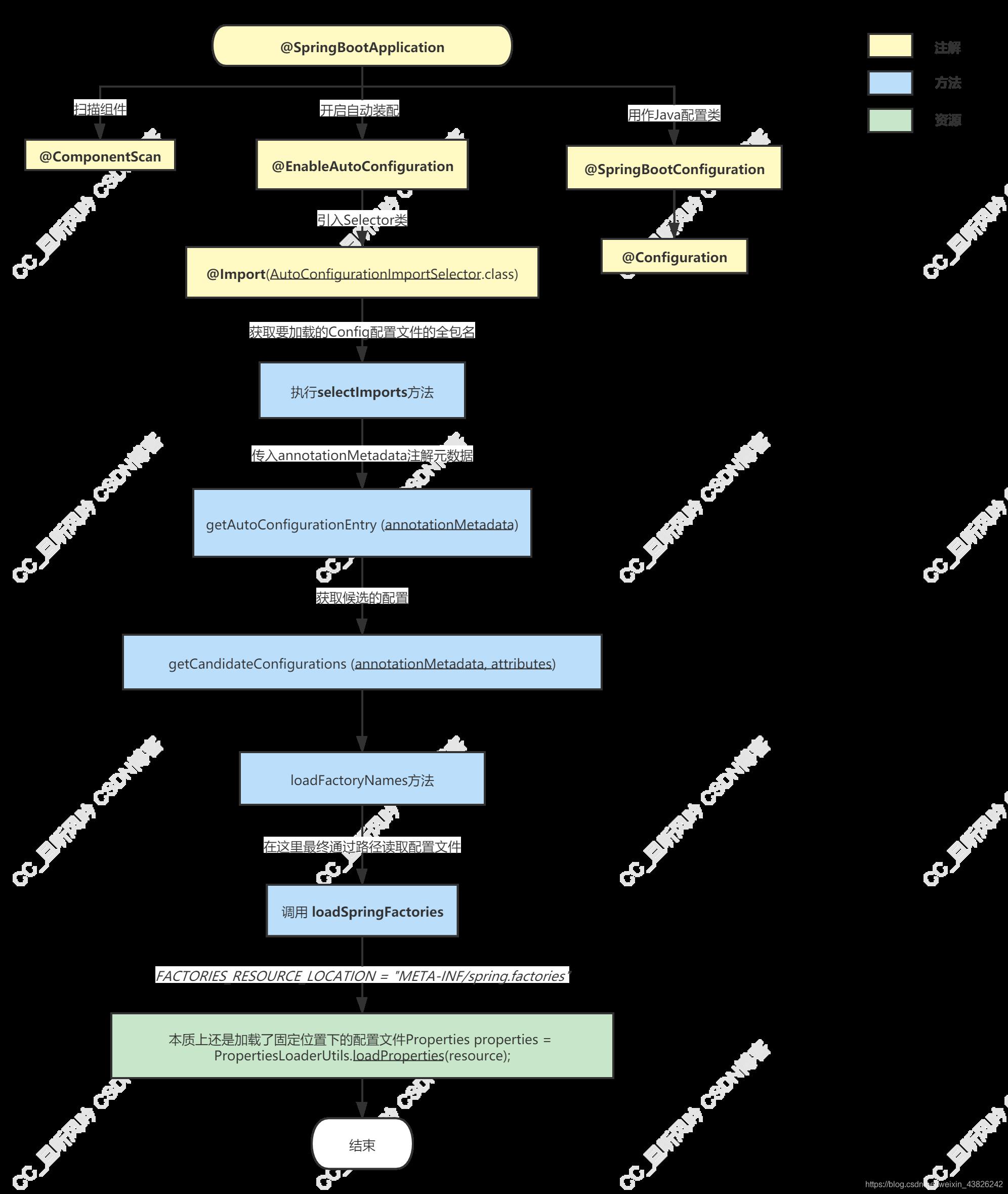Spring Boot自动装配详细流程图