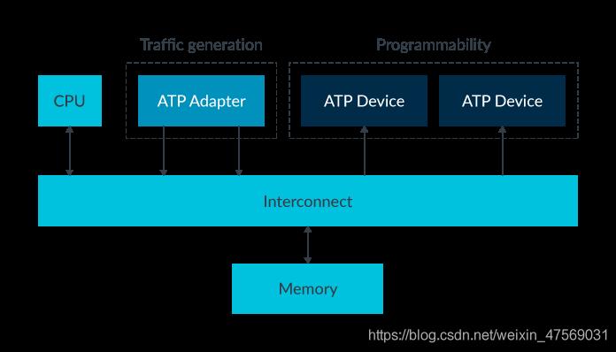 图1:ATP和gem5的系统图