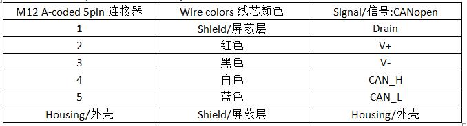 徐盛长荣科技M9连接器