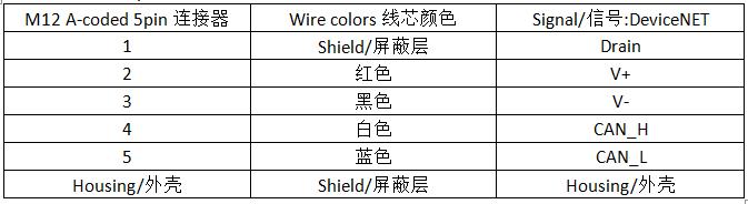 徐盛长荣科技M12连接器