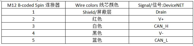 徐盛长荣科技M16连接器