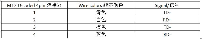 徐盛长荣科技M12A-coding连接器