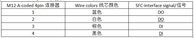 徐盛长荣科技M12-X型编码coded连接器
