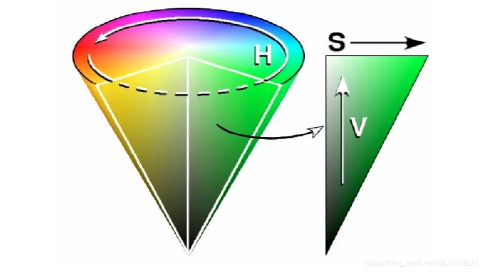 HSV空间描述