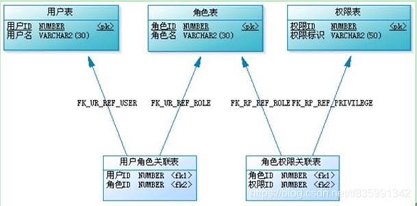 基本RBAC权限模型
