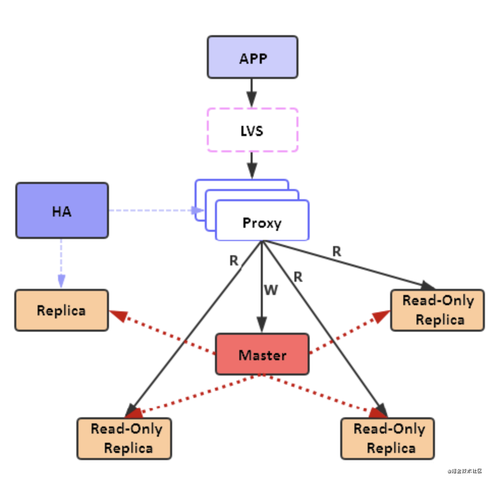 Redis读写分离技术解析插图(1)