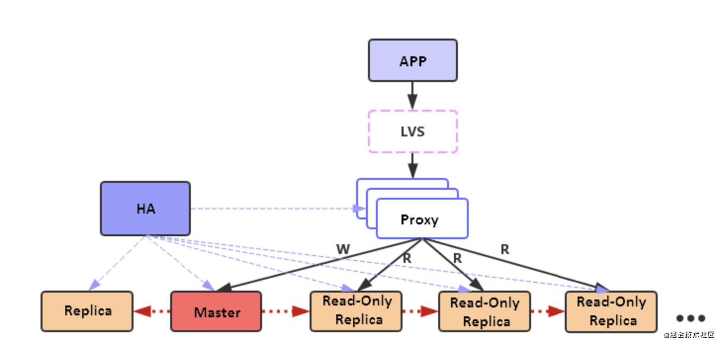 Redis读写分离技术解析插图(2)