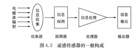 遥感传感器的一般构成图4 . 2